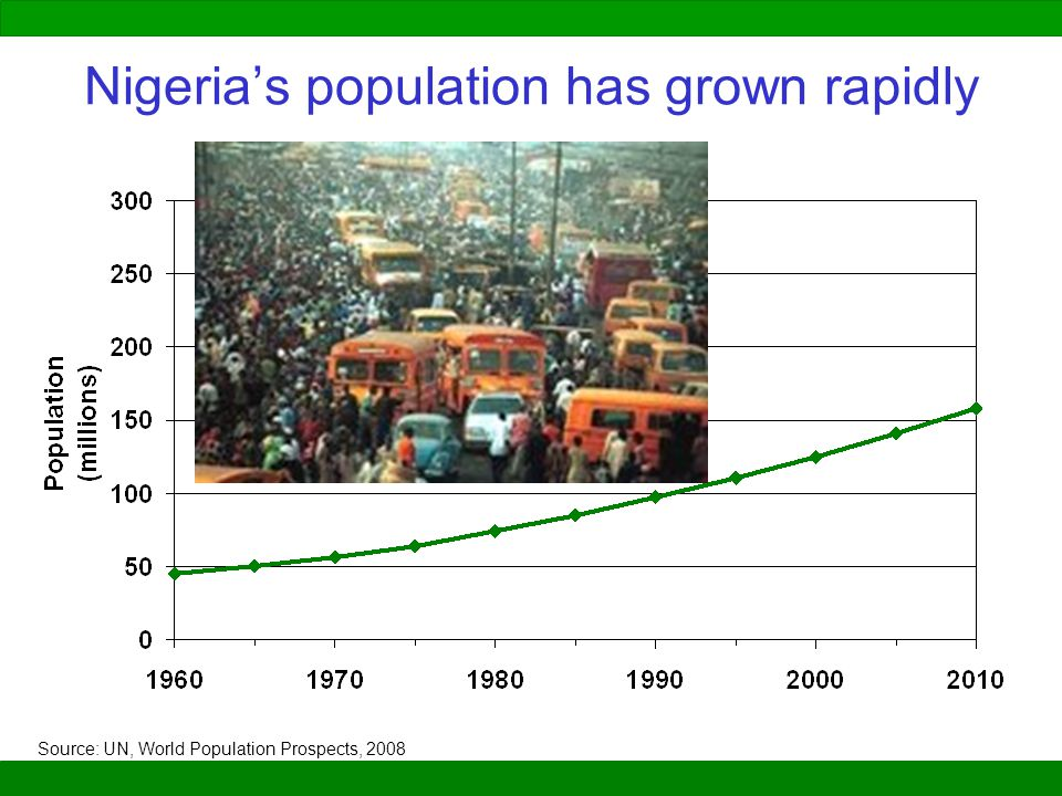 Nigeria's population has grown rapidly
