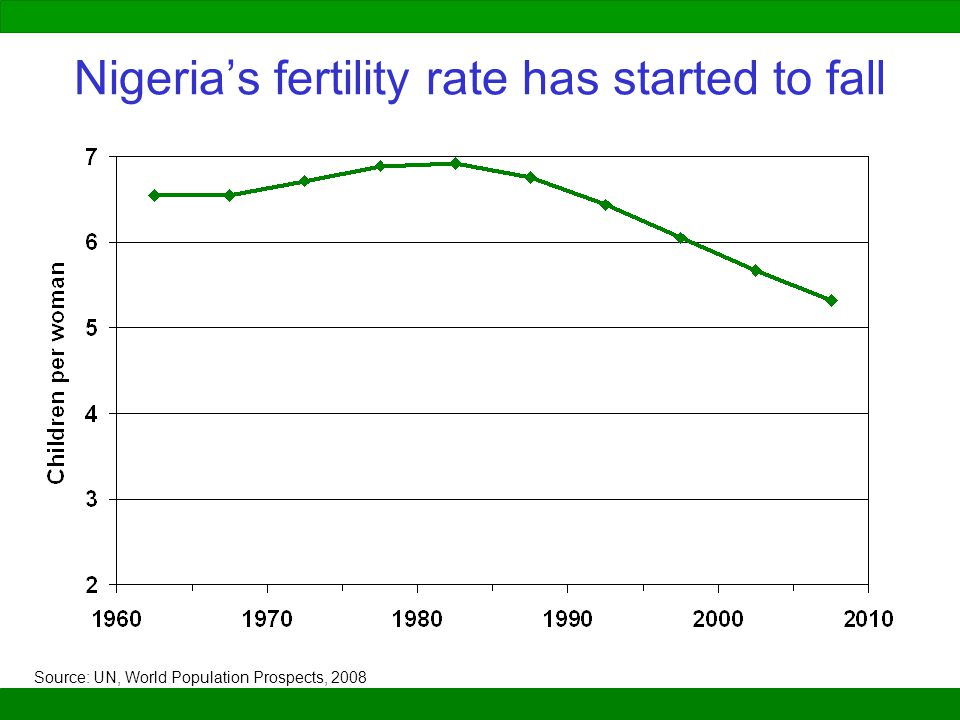 Nigeria's fertility rate has started to fall