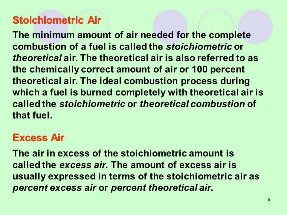 Stoichiometric Air Excess Air