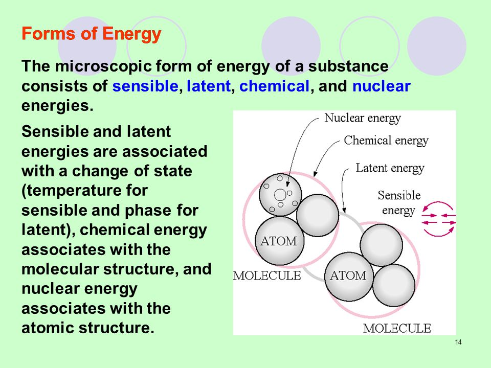 Forms of Energy The microscopic form of energy of a substance consists of sensible, latent, chemical, and nuclear energies.