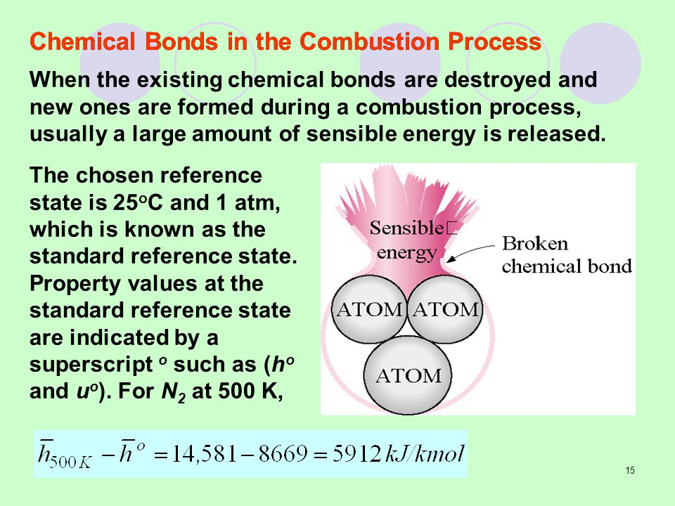 Chemical Bonds in the Combustion Process