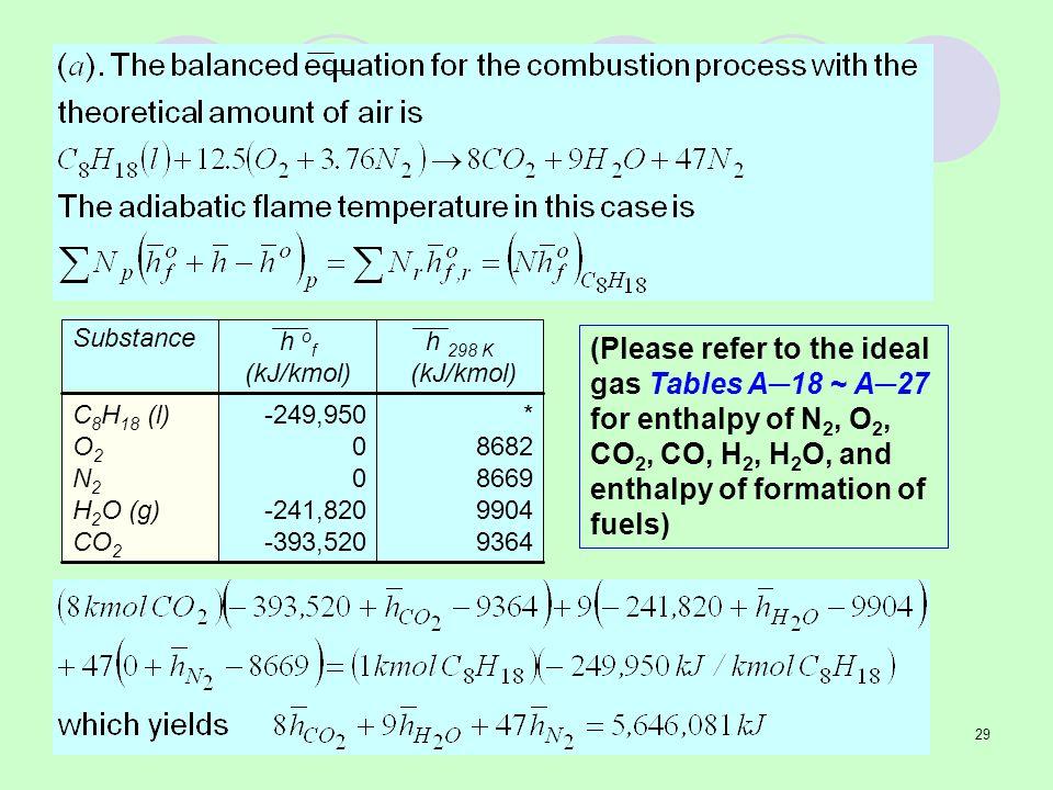 Substance * 8682. 8669. 9904. 9364. -249,950. -241,820. -393,520. C8H18 (l) O2. N2. H2O (g)