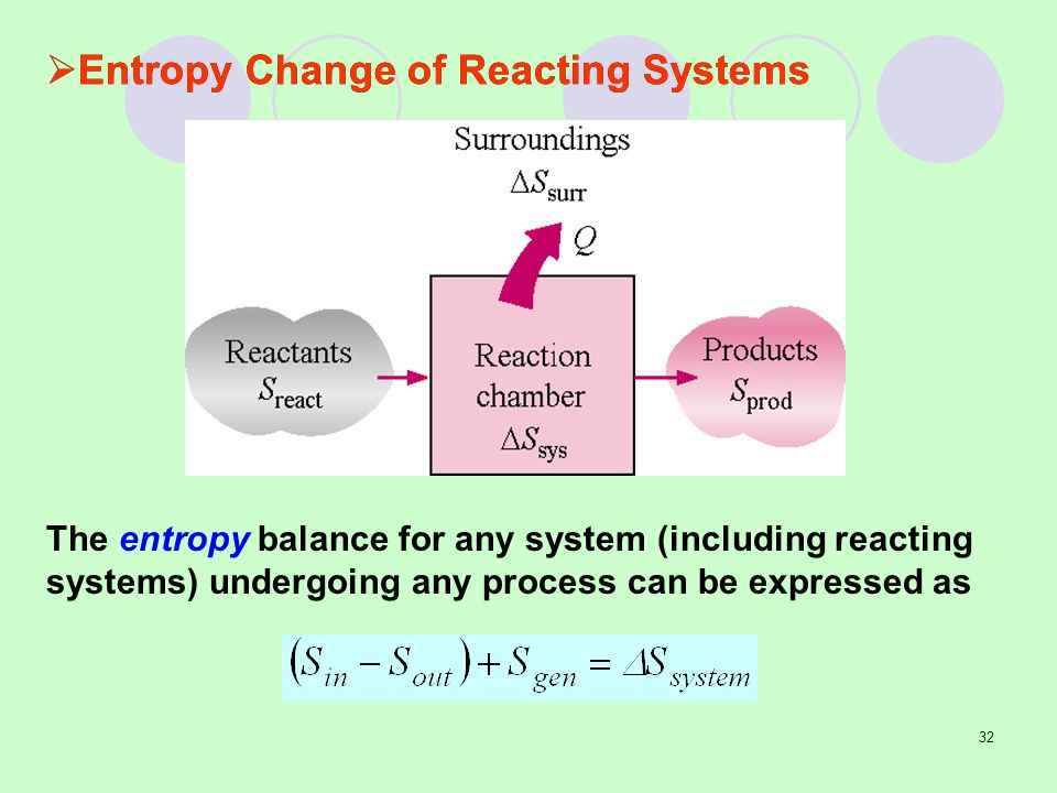 Entropy Change of Reacting Systems