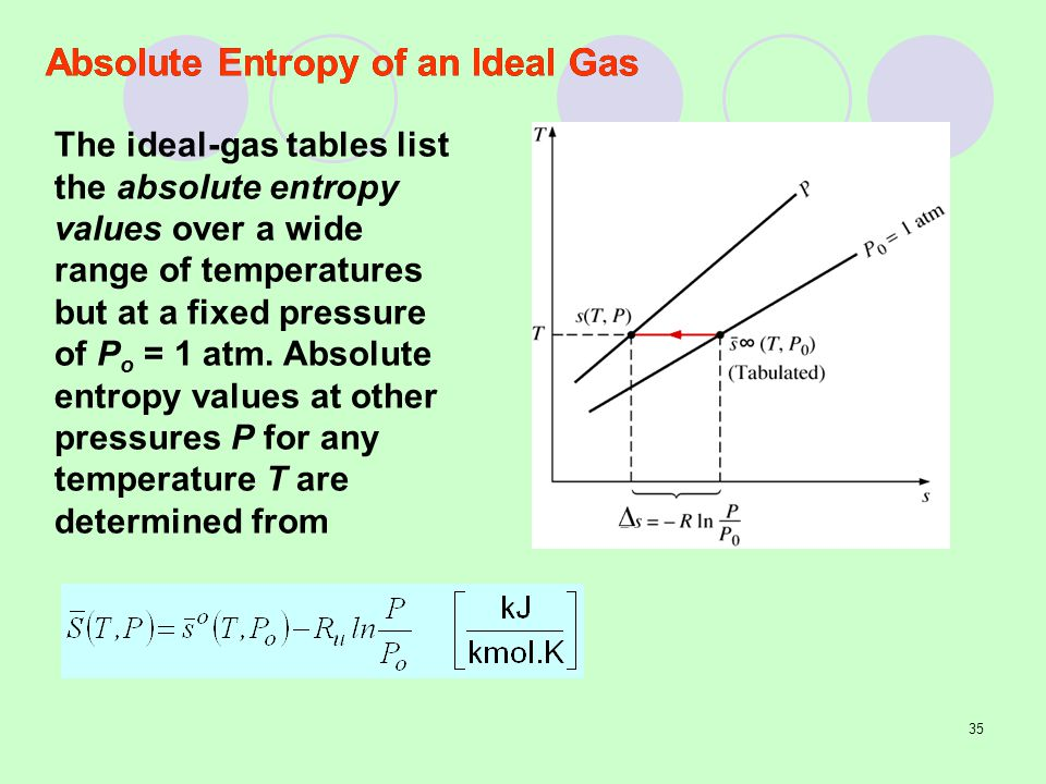 Absolute Entropy of an Ideal Gas