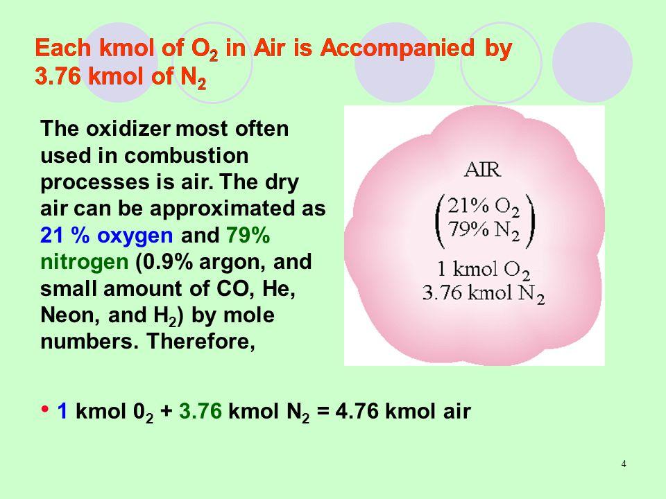 Each kmol of O2 in Air is Accompanied by 3.76 kmol of N2