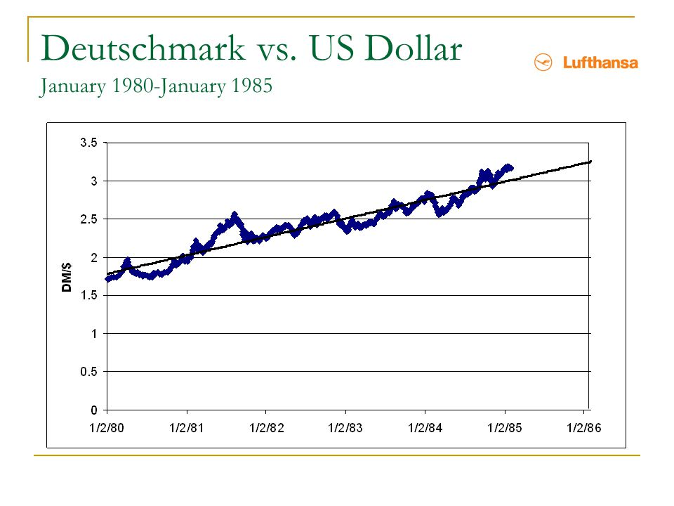 Deutschmark vs. US Dollar January 1980-January 1985