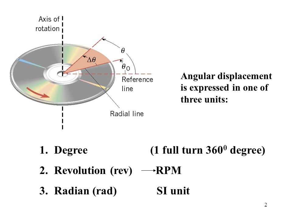 Degree (1 full turn 3600 degree) Revolution (rev) RPM