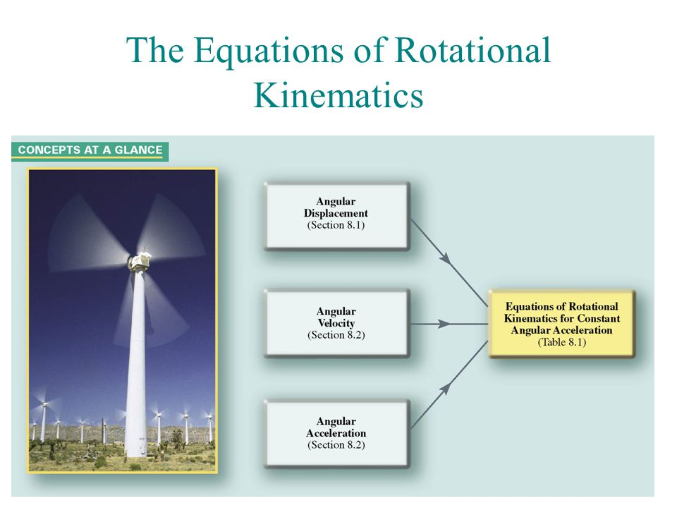 The Equations of Rotational Kinematics