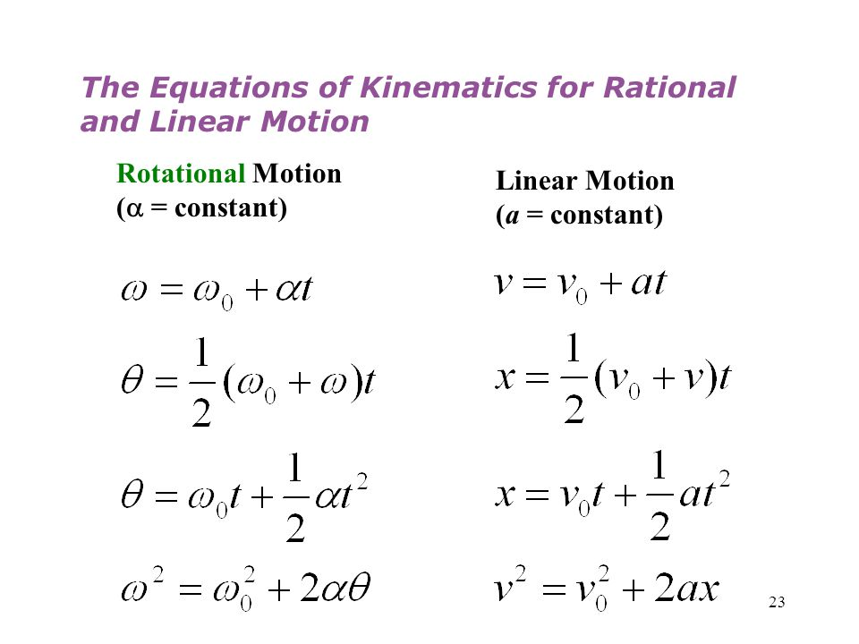 The Equations of Kinematics for Rational and Linear Motion