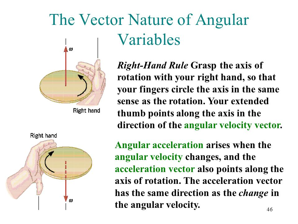 The Vector Nature of Angular Variables