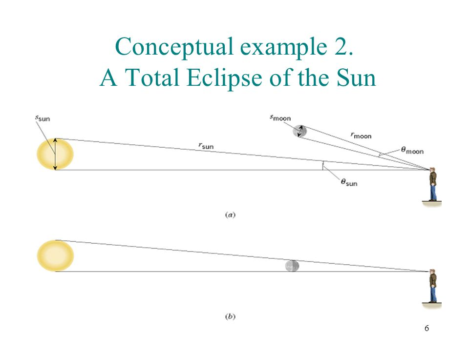 Conceptual example 2. A Total Eclipse of the Sun