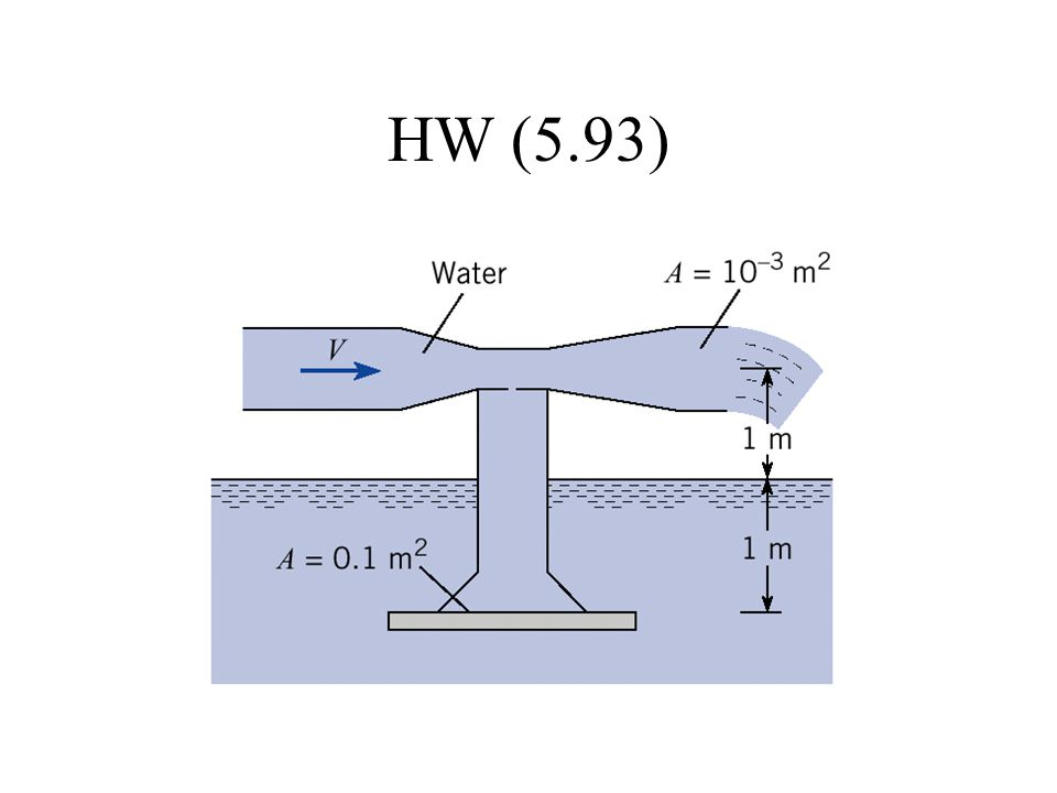 HW (5.93)