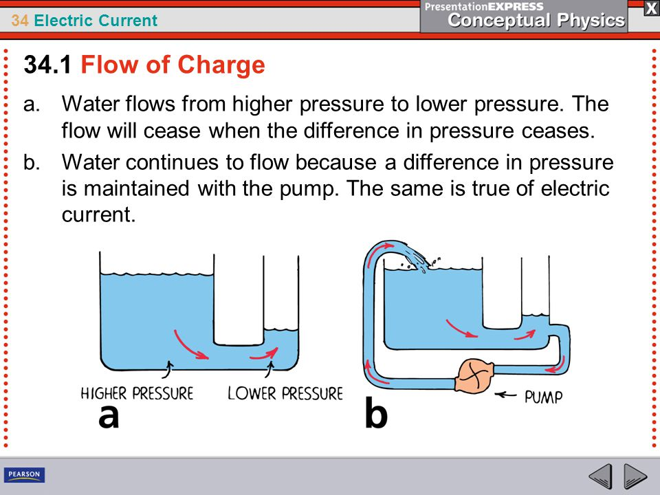34.1 Flow of Charge Water flows from higher pressure to lower pressure. The flow will cease when the difference in pressure ceases.