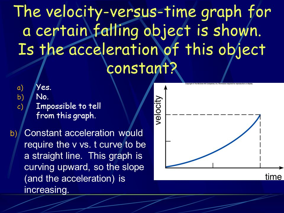 The velocity-versus-time graph for a certain falling object is shown