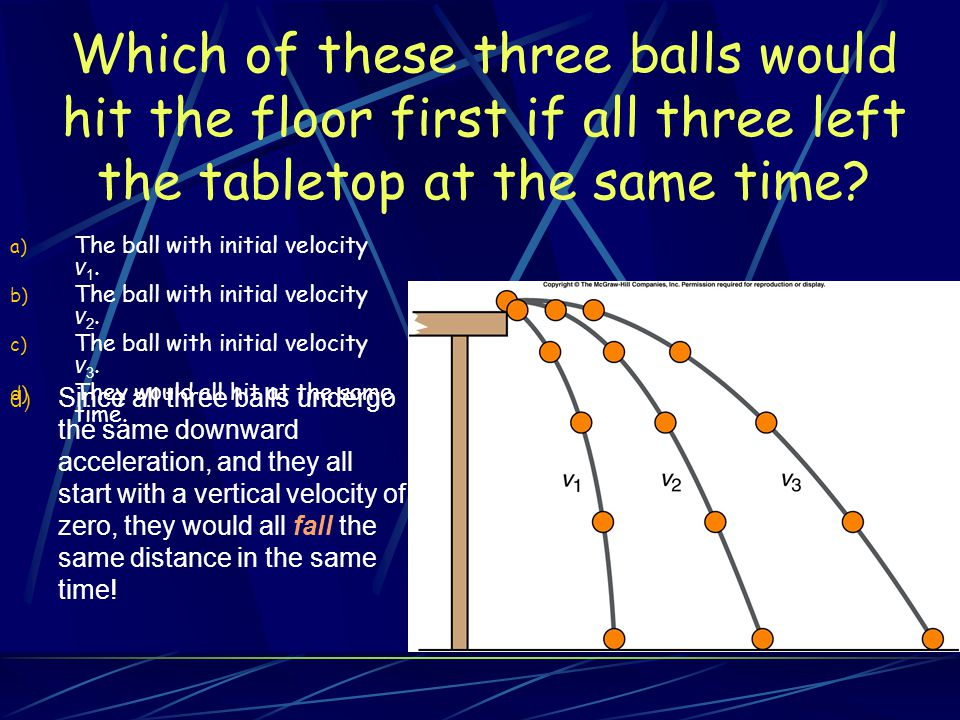 Which of these three balls would hit the floor first if all three left the tabletop at the same time
