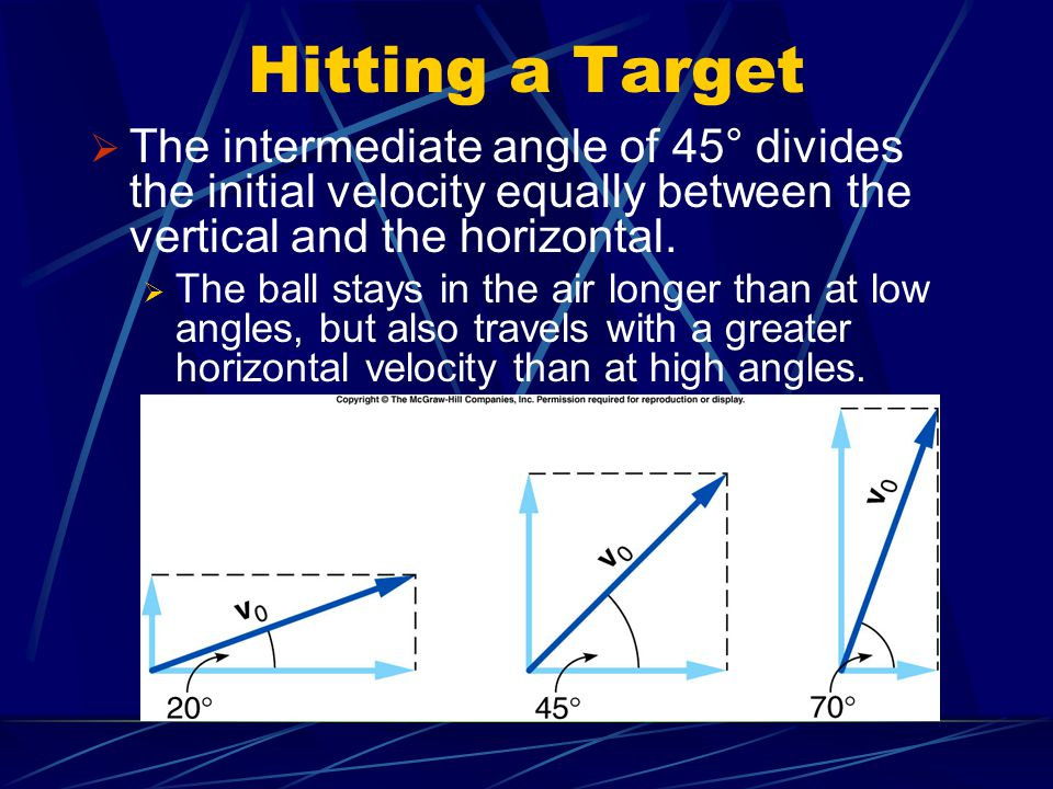 Hitting a Target The intermediate angle of 45° divides the initial velocity equally between the vertical and the horizontal.