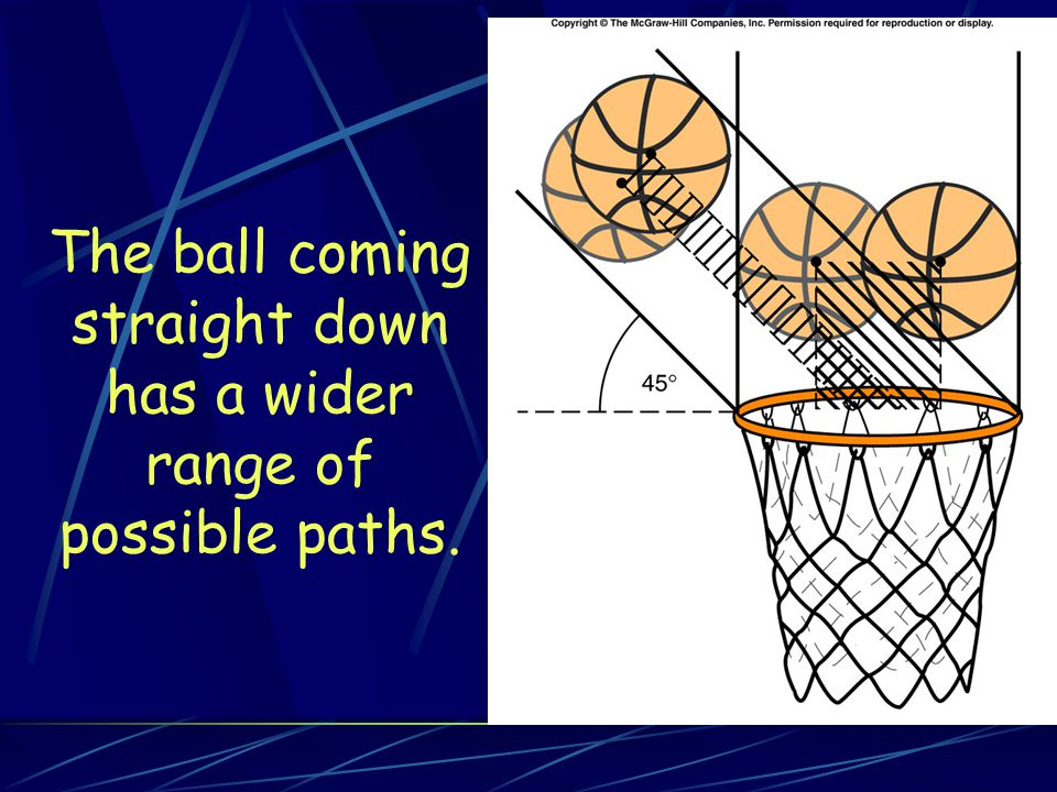 The ball coming straight down has a wider range of possible paths.