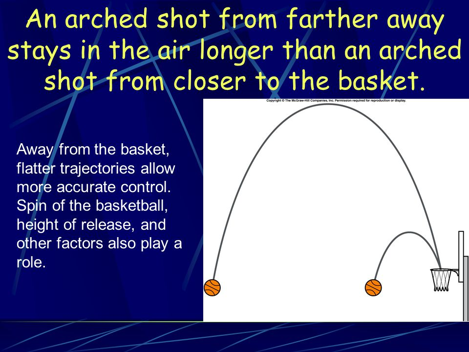 An arched shot from farther away stays in the air longer than an arched shot from closer to the basket.