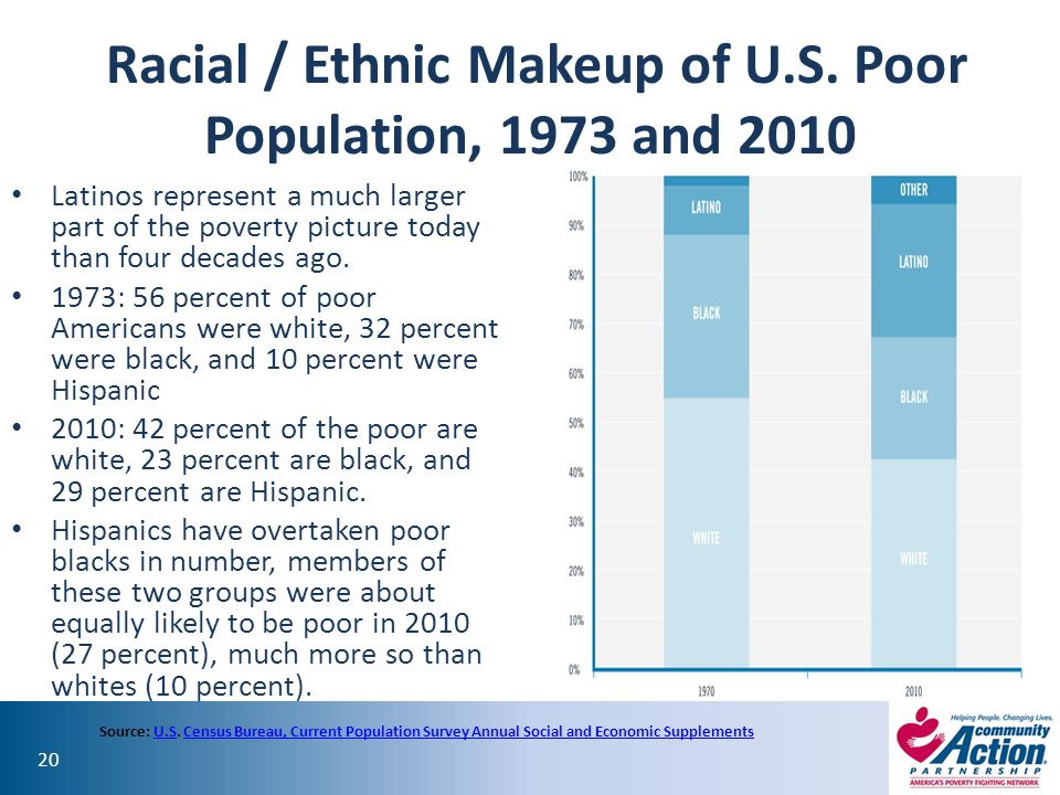 Racial / Ethnic Makeup of U.S. Poor Population, 1973 and 2010