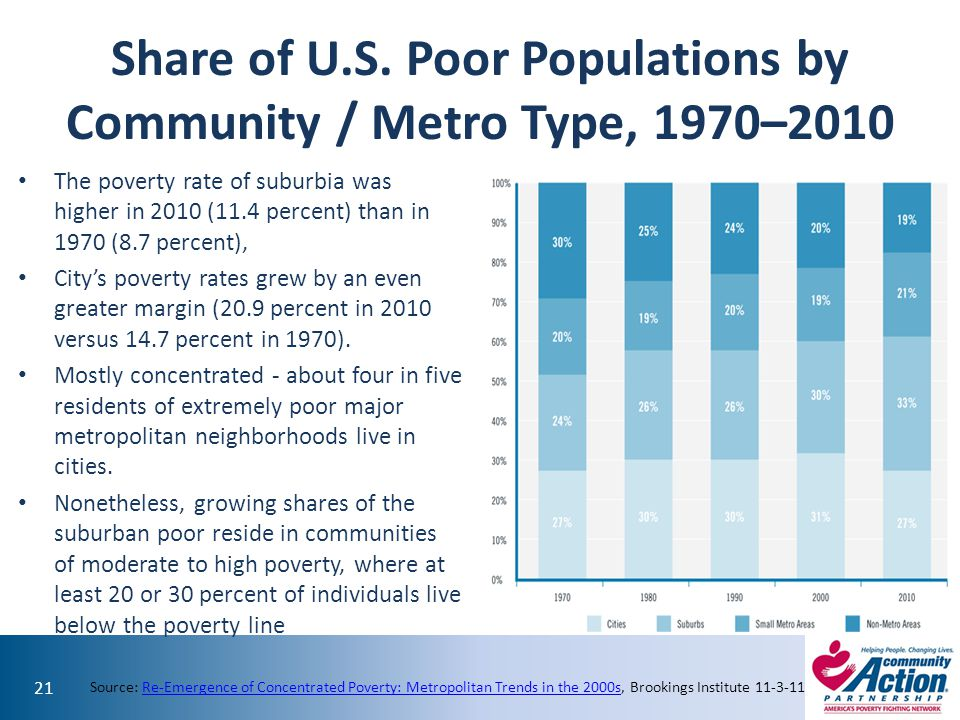 Share of U.S. Poor Populations by Community / Metro Type, 1970–2010