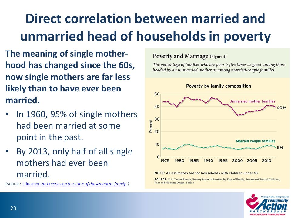 Direct correlation between married and unmarried head of households in poverty