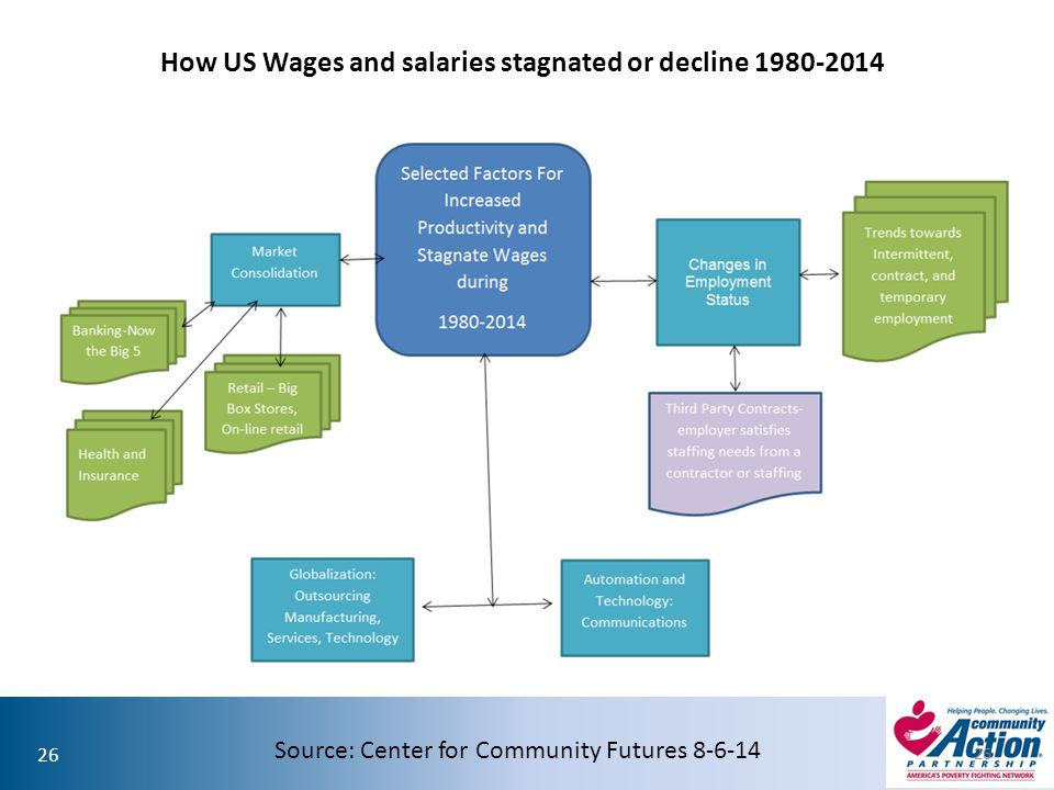 How US Wages and salaries stagnated or decline 1980-2014