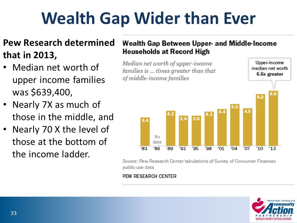 Wealth Gap Wider than Ever