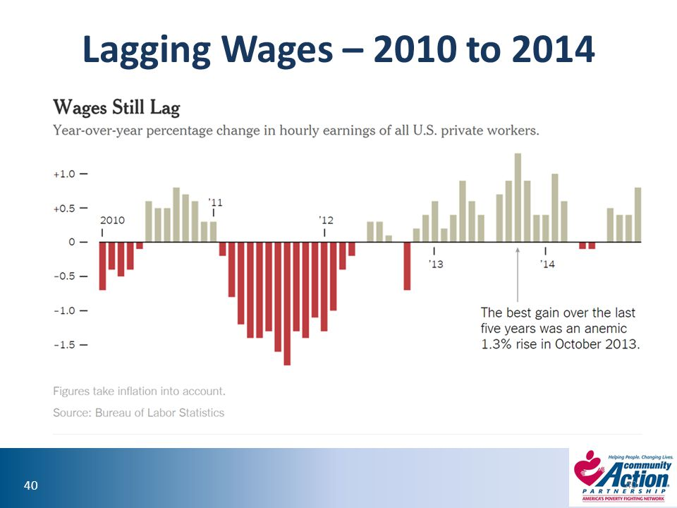 Lagging Wages – 2010 to 2014