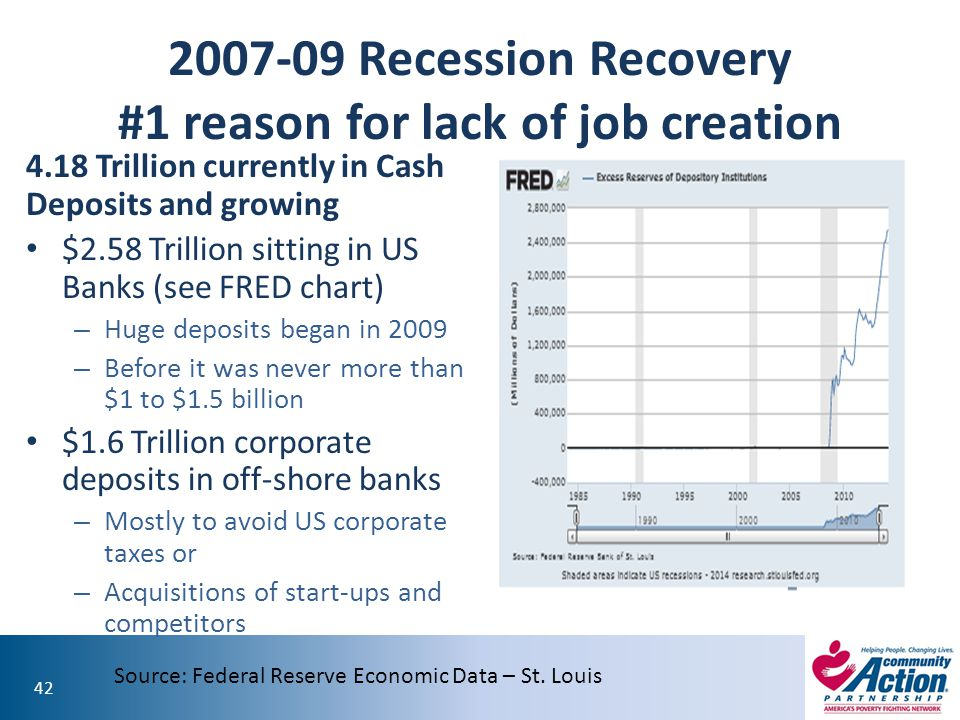 2007-09 Recession Recovery #1 reason for lack of job creation