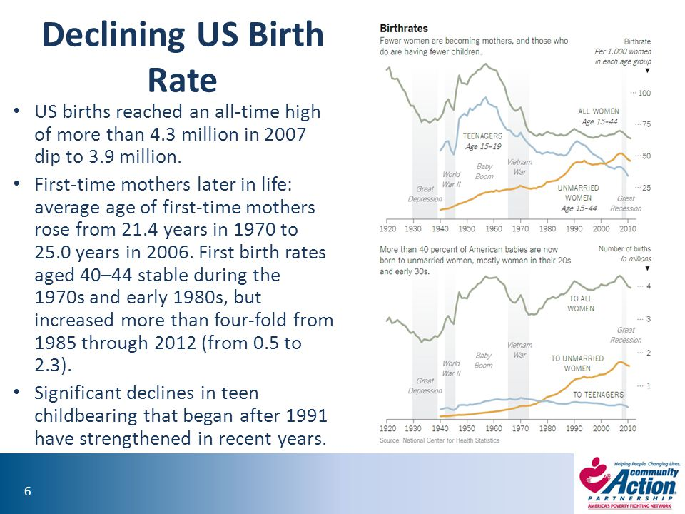 Declining US Birth Rate