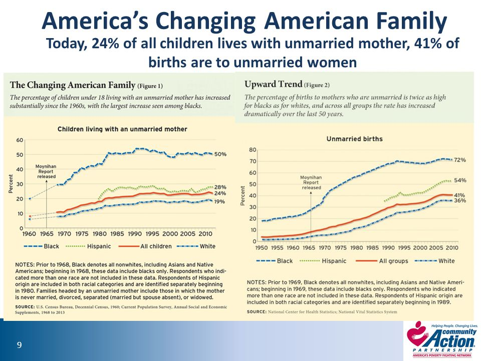 America's Changing American Family