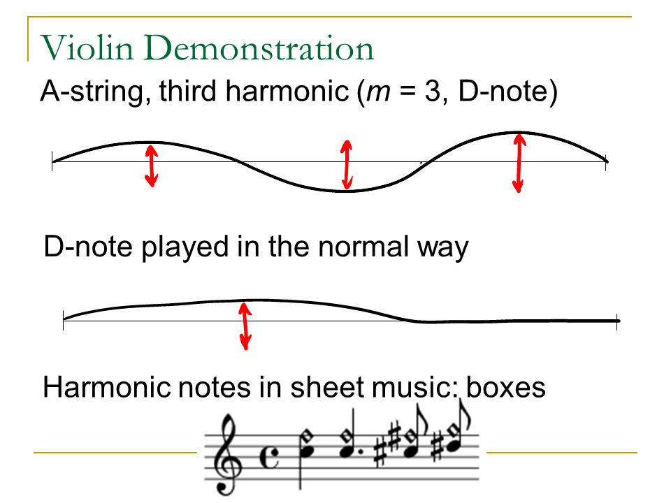 Violin Demonstration A-string, third harmonic (m = 3, D-note)