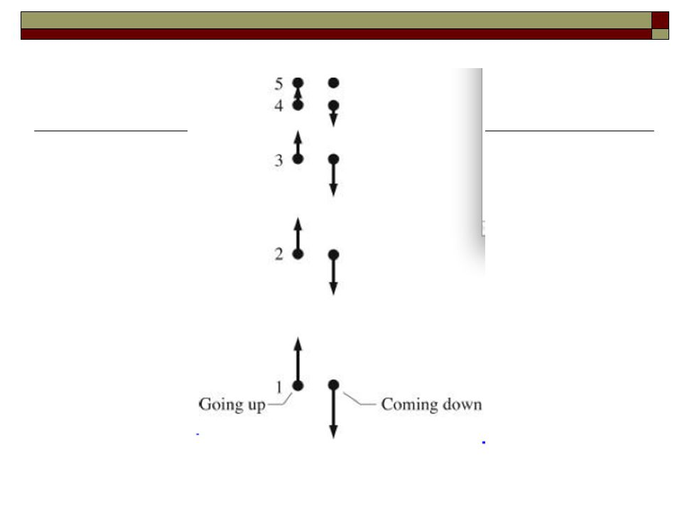 Assess: On the way up, the velocity vector decreases to zero as it should and the spacing between the position dots decreases as it should.