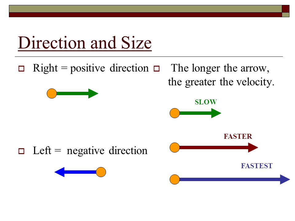 Direction and Size Right = positive direction