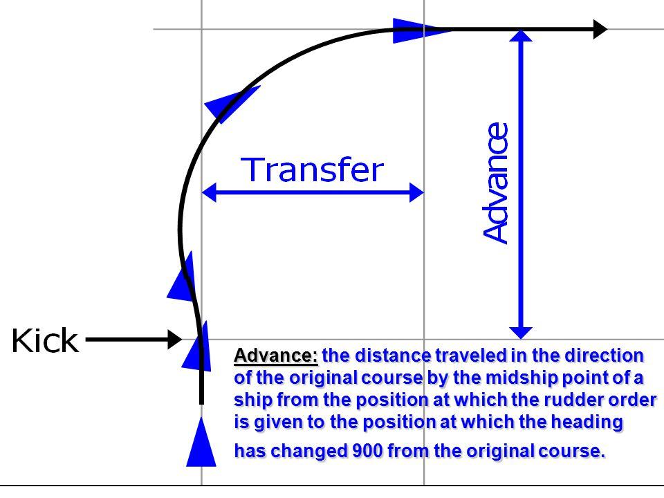 Advance: the distance traveled in the direction of the original course by the midship point of a ship from the position at which the rudder order is given to the position at which the heading has changed 900 from the original course.