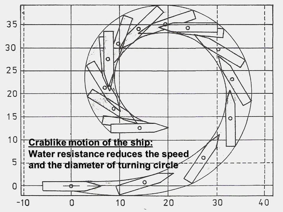 Crablike motion of the ship: