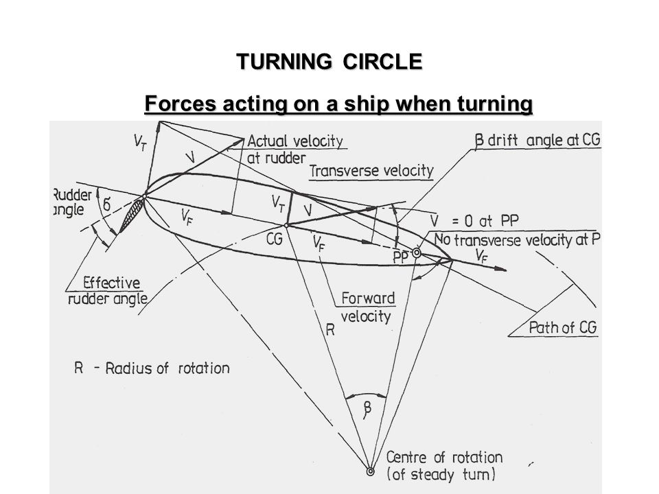 Forces acting on a ship when turning
