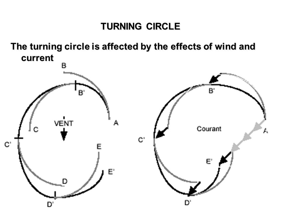 TURNING CIRCLE The turning circle is affected by the effects of wind and current