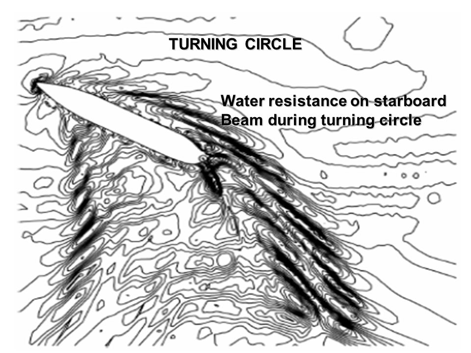 TURNING CIRCLE Water resistance on starboard Beam during turning circle