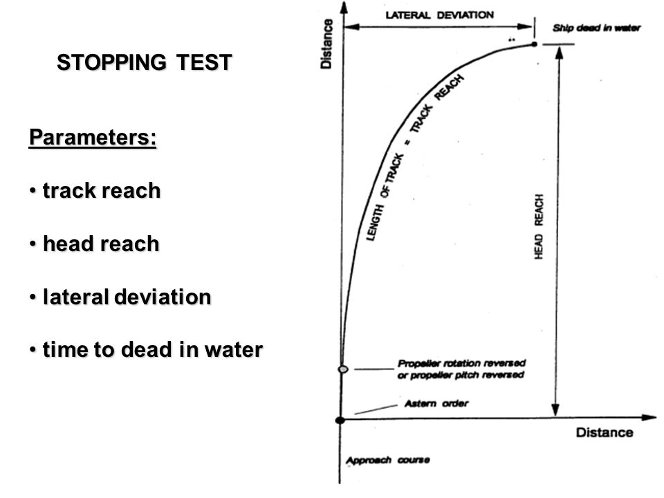 STOPPING TEST Parameters: track reach head reach lateral deviation time to dead in water