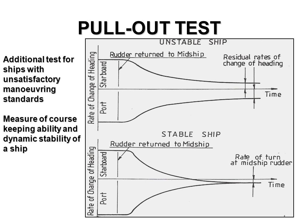 PULL-OUT TEST Additional test for ships with unsatisfactory