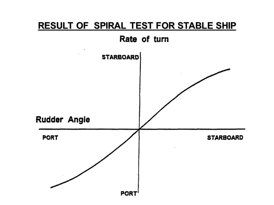 RESULT OF SPIRAL TEST FOR STABLE SHIP