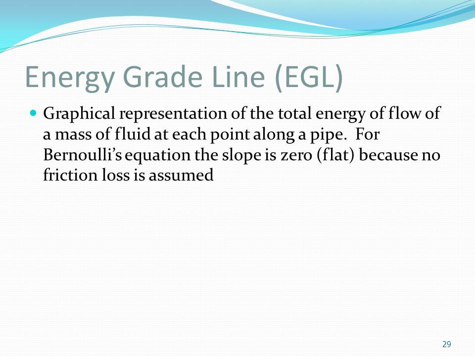 Energy Grade Line (EGL)