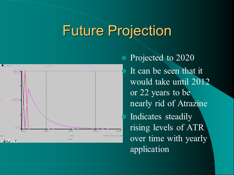 Future Projection Projected to 2020