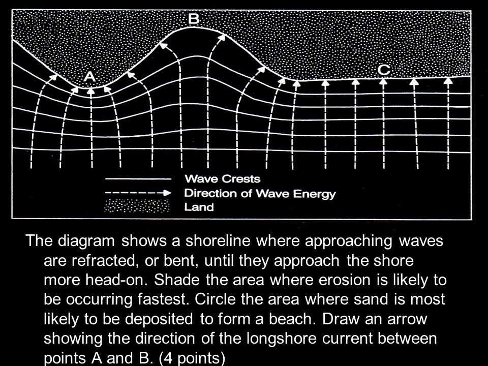 The diagram shows a shoreline where approaching waves are refracted, or bent, until they approach the shore more head-on.