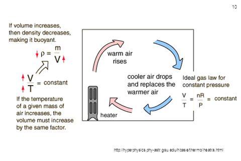 http://hyperphysics.phy-astr.gsu.edu/hbase/thermo/heatra.html