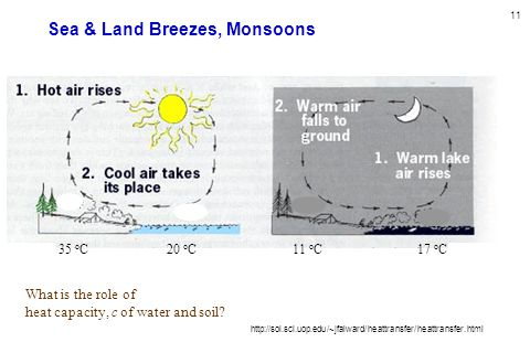 Sea & Land Breezes, Monsoons