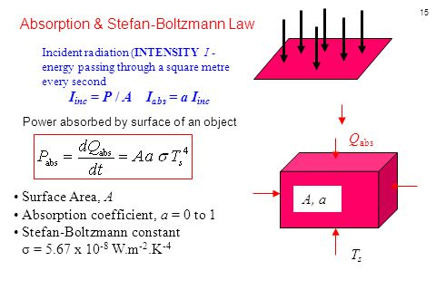 Absorption & Stefan-Boltzmann Law