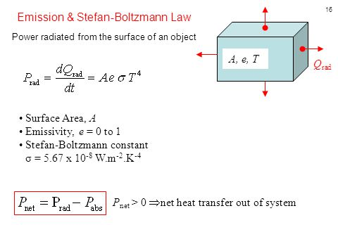 Emission & Stefan-Boltzmann Law