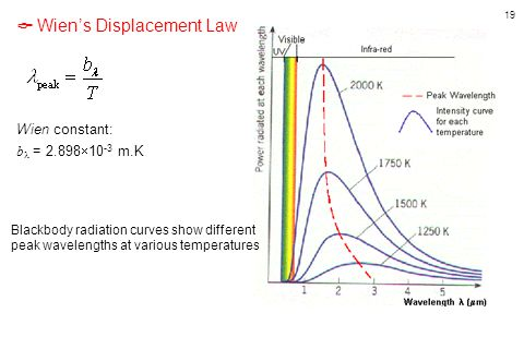  Wien's Displacement Law